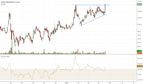 GODREJCP: GODREJCP Ascending triangle breakout on daily!!