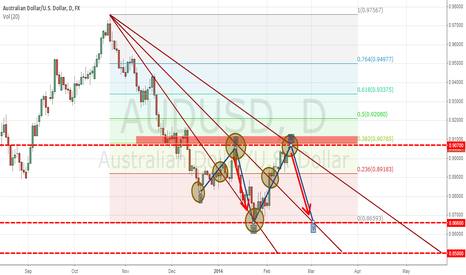 "AUDUSD: AUD-USD ""Australian could be finished correctiv"""
