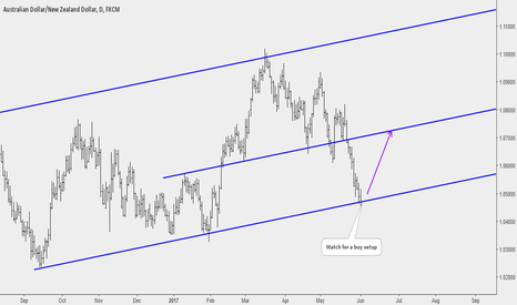 AUDNZD: AUDNZD: Potential Buy Opportunity at Key Support
