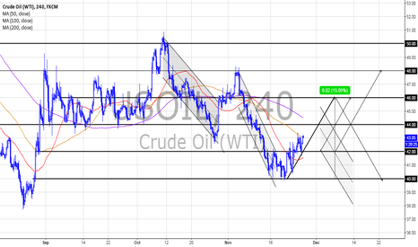 USOIL: Up and Down