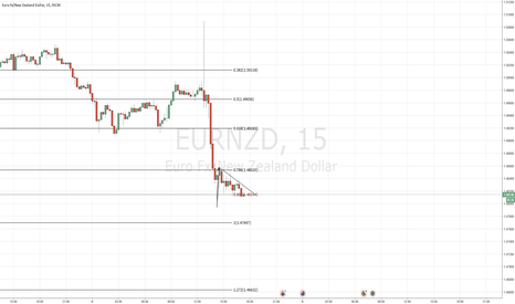 EURNZD: EURNZD possible reversal