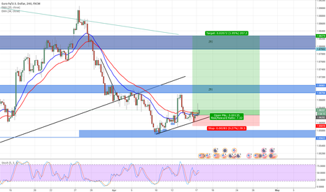 EURUSD: EURUSD chance to buying again