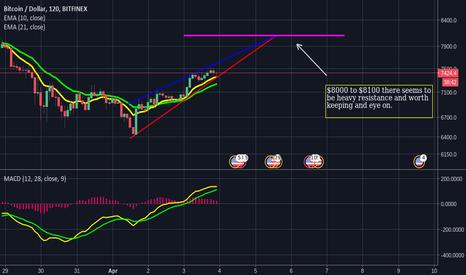BTCUSD: BTCUSD Trend Line indicating bullish Trend Acending Triangle