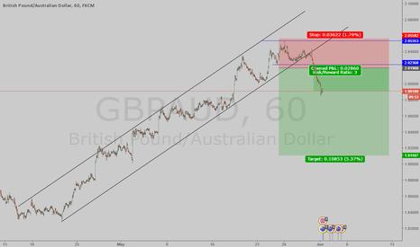 GBPAUD: GBP/AUD SELL