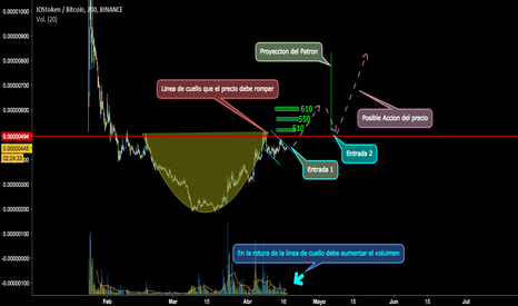 IOSTBTC: IOST, Posible Cup and Handle