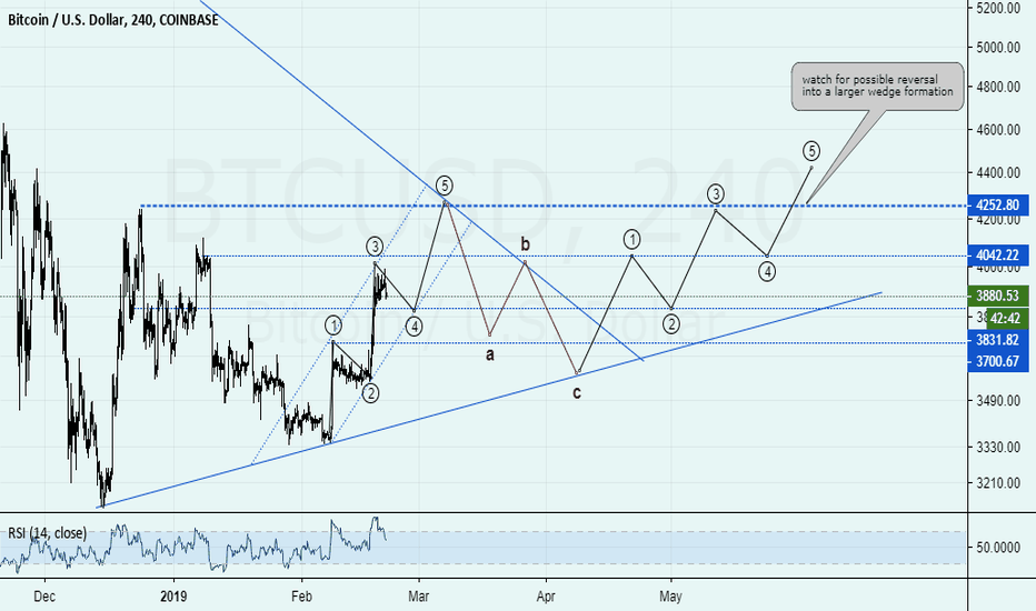 BTCUSD: BTC/XBT Is this the reversal we've been waiting for?