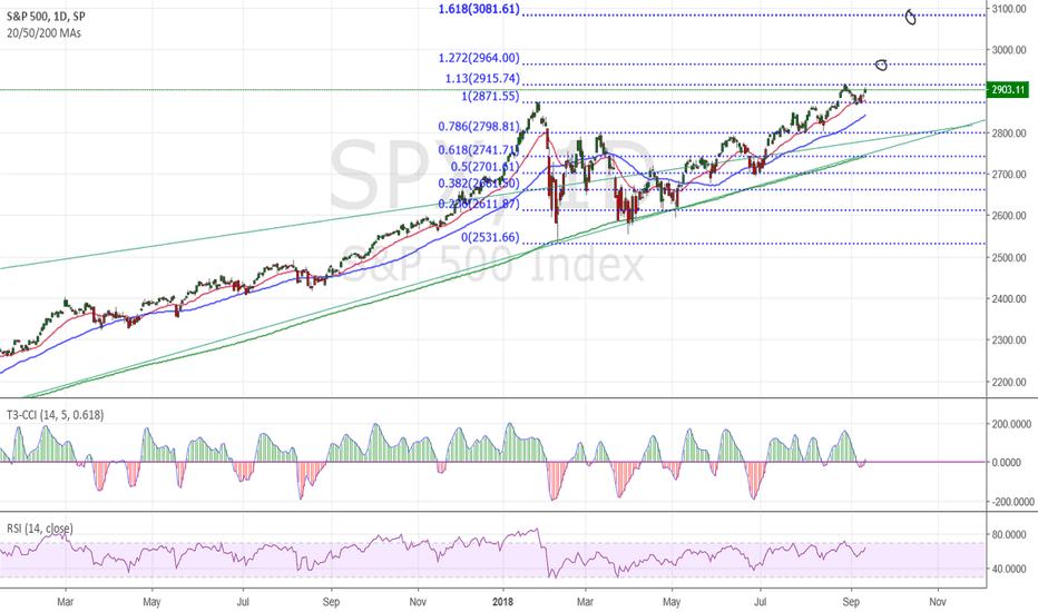 SPX: SPX still has a bit to go into Q4