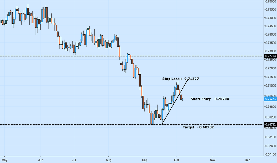 AUDCHF: Aussie - Franc - Short Trade