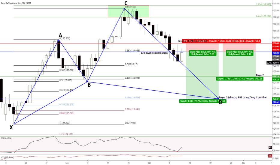 EURJPY: D1 - 1:3 TP 1 and 1:5.5 TP 2 with the SRDC approach + DCC