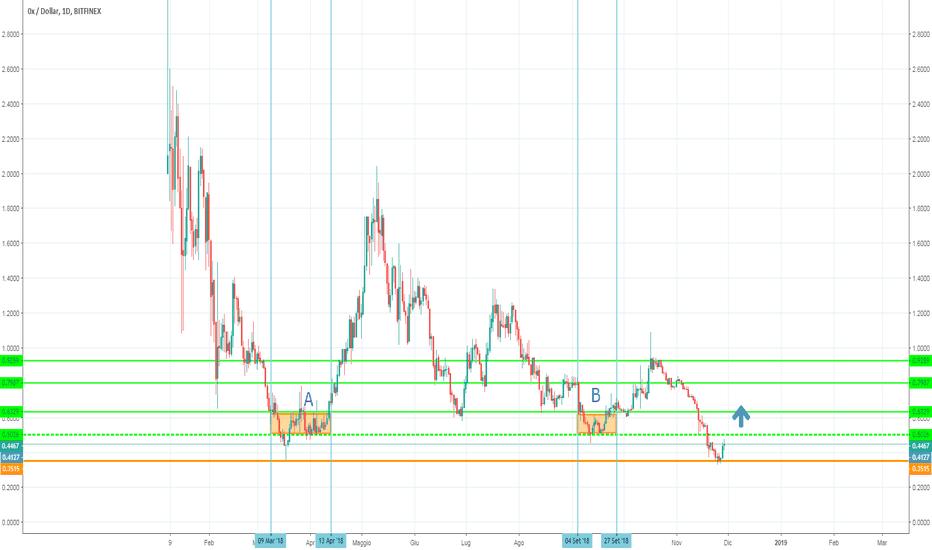 ZRXUSD: ZRX USD atteso arrivo a 0,50 usd