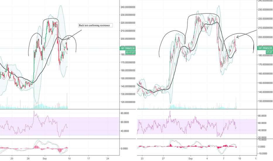 DASHUSDT: HEAD and shoulders with trend change for DASH