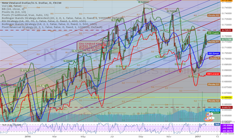 NZDUSD: NZD Breaking a recent Down Trend