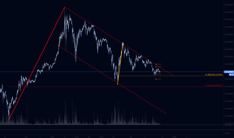 ETHUSD: ETHUSD - Hourly Channel and Fib retracement