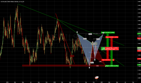 USDILS: USDILS - Hedge Opportunity