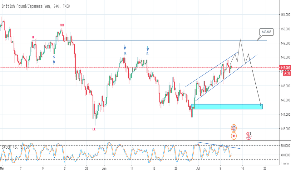 GBPJPY: GBPJPY_Trading Plan_11-07-2018_Part.2