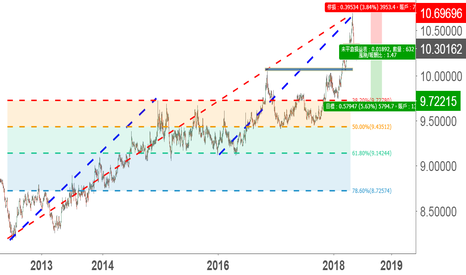 EURSEK: 長線觀點:看空EUR/SEK