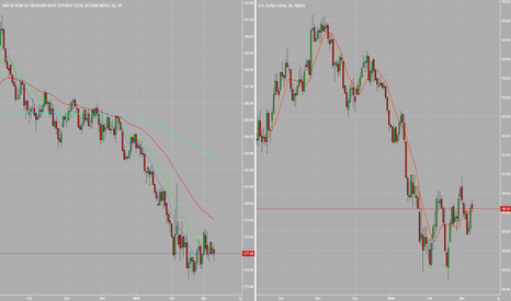 DXY: V3:T2_Comparison of US-10-Year and USD_Postive Corrolation