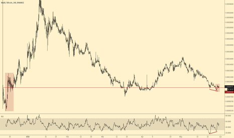 WABIBTC: $wabi long