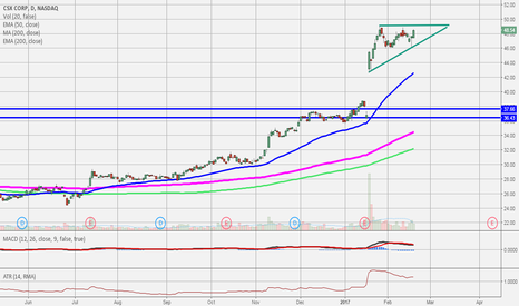 CSX: Ascen Triangle after earnings gap