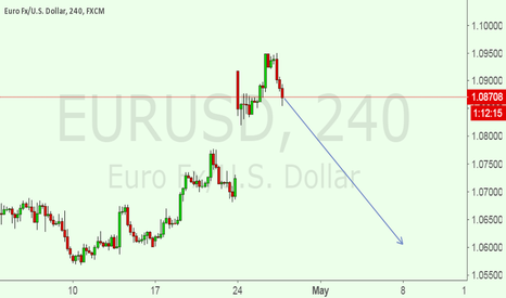 EURUSD: Now i am IN A SELL SET UP FOR EURUSD