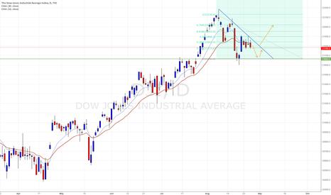 DJI: Dow Jones Triange