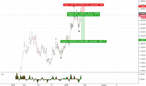 E6H2018: EURUSD - SHORT per un'inversione del trend