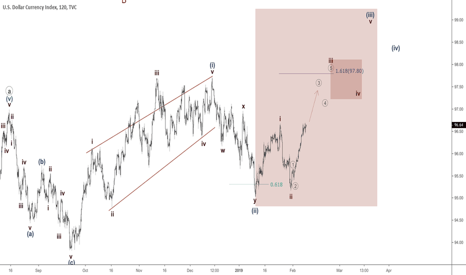 DXY: Dollar Index - third wave to move on