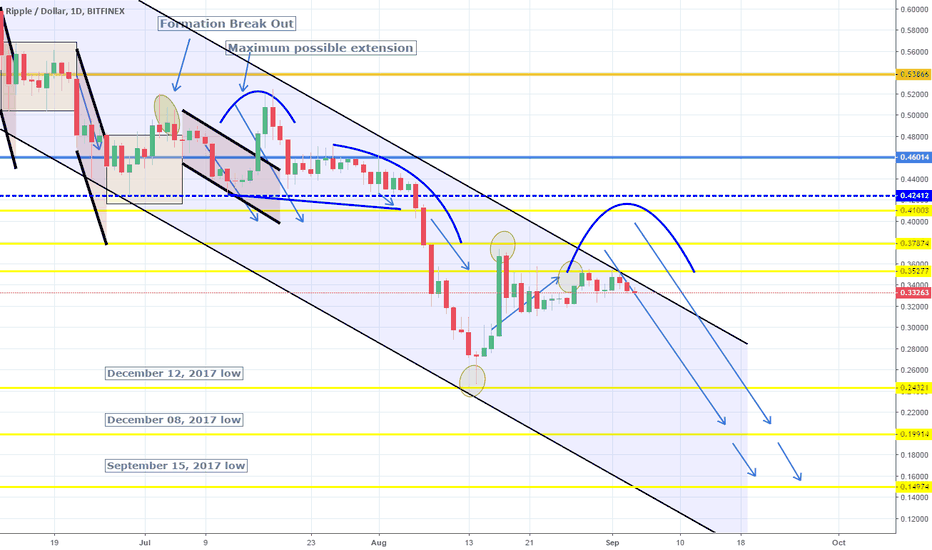 XRPUSD: Restricted by the 1D support. Channel Down intact. Short.
