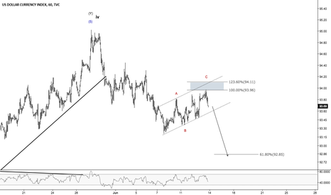 DXY: DXY - Will FOMC deliver a bearish hike?