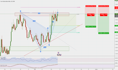 EURAUD: Bat sul daily