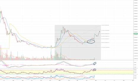 SCBTC: Siacoin looking bullish but there is more