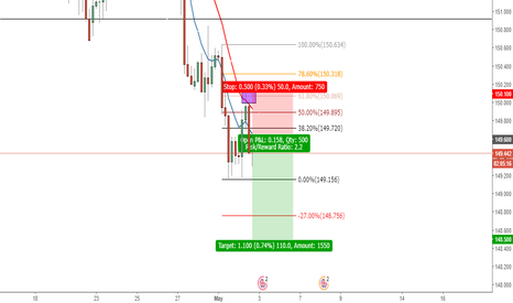GBPJPY: GBP/JPY Short Position Opportunity