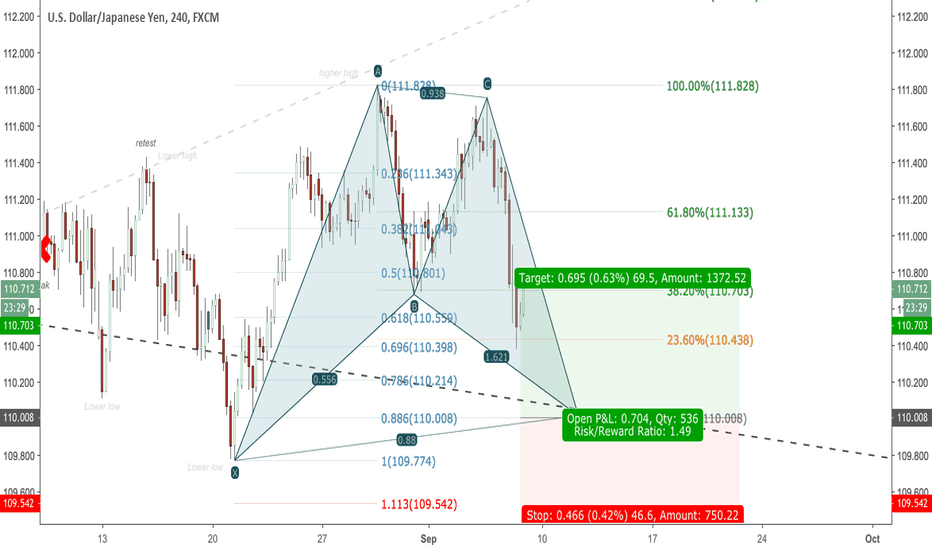 USDJPY: Bat long 4H