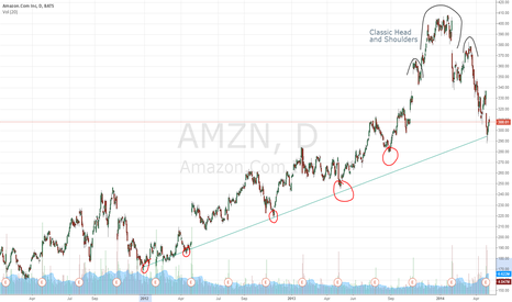 AMZN: Amazon.com Long Term