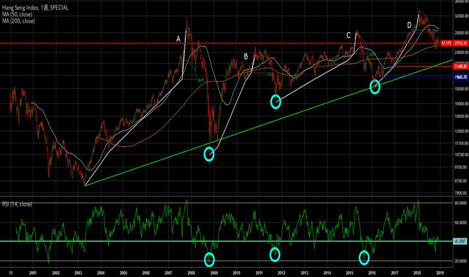 HSI: [香港ハンセン]乱高下が目立つ市場、短期的にはショート、長期的にはロング