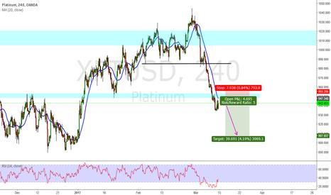 XPTUSD: XPT USD short