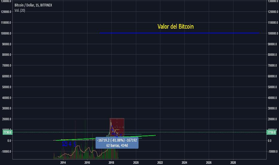 BTCUSD: ¿Por qué digo que el Bitcoin puede valer 1M de dólares?