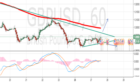 GBPUSD: GBP/USD LONG OR SHORT? JUST WAIT!!