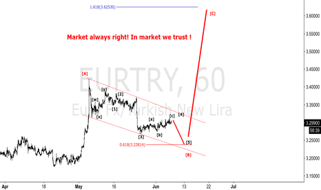 EURTRY: EURTRY - STRONG BUY SETUP