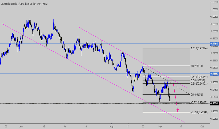 AUDCAD: AudCad SELL Idea