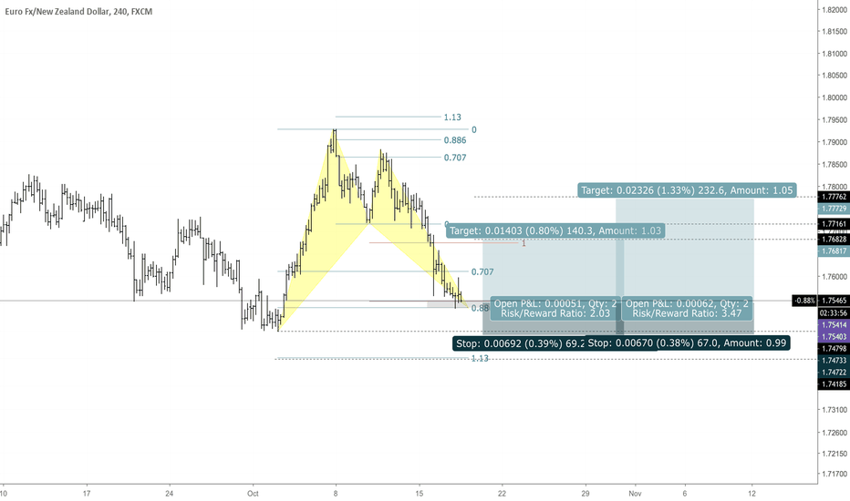 EURNZD: EURNZD Bullish Bat
