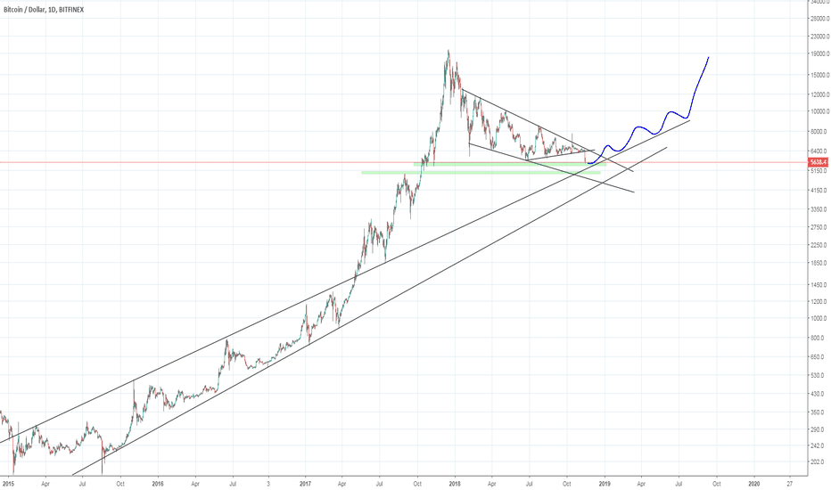 BTCUSD: BTC Technical Analysis does not need to be complicated!!