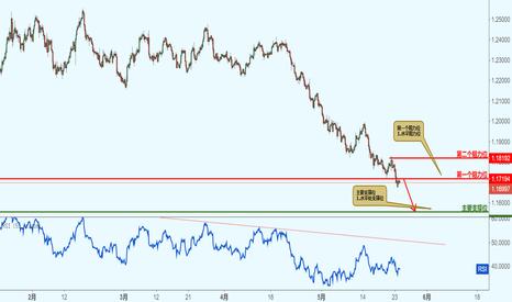 EURUSD: EURUSD 欧美-接近阻力位,下跌!