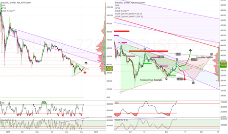 BTCUSD: Symmetrical Triangle