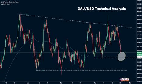 XAUUSD: XAU/USD Technical Analysis
