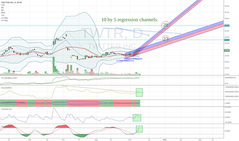 TWTR: TWTR  End of year targeting attempt. *as it stands currently