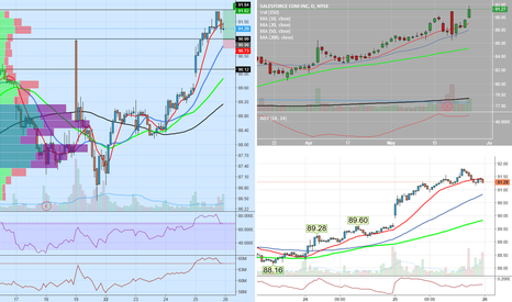 CRM: crm looking for retest of 91 area support