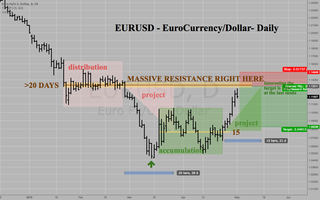 EURUSD - Euro A Clear Short Sale at 1.1320 target 1.0830