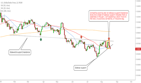 USDCHF: USDCHF watch for downside