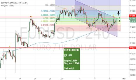 EURUSD: EUR USD